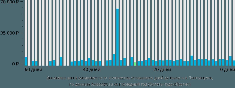 Динамика цен в зависимости от количества оставшихся дней до вылета в Пхитсанулок