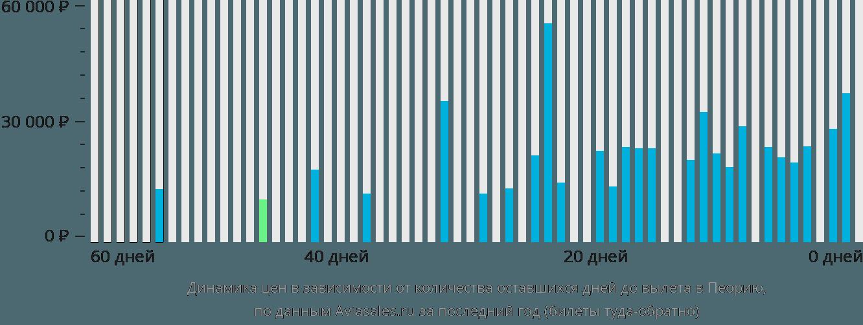 Динамика цен в зависимости от количества оставшихся дней до вылета в Пеорию