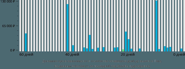 Динамика цен в зависимости от количества оставшихся дней до вылета в Пику