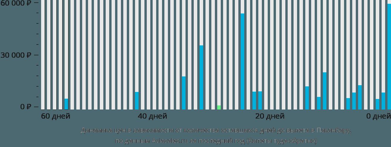 Динамика цен в зависимости от количества оставшихся дней до вылета в Паканбару