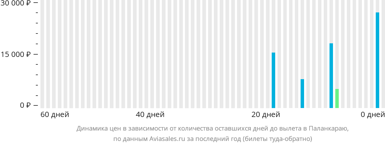 Динамика цен в зависимости от количества оставшихся дней до вылета в Паланкараю