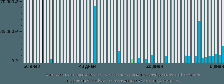 Динамика цен в зависимости от количества оставшихся дней до вылета в Палембанг