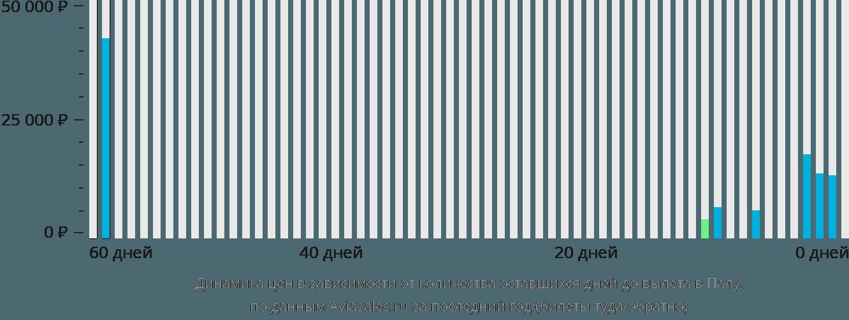 Динамика цен в зависимости от количества оставшихся дней до вылета в Палу