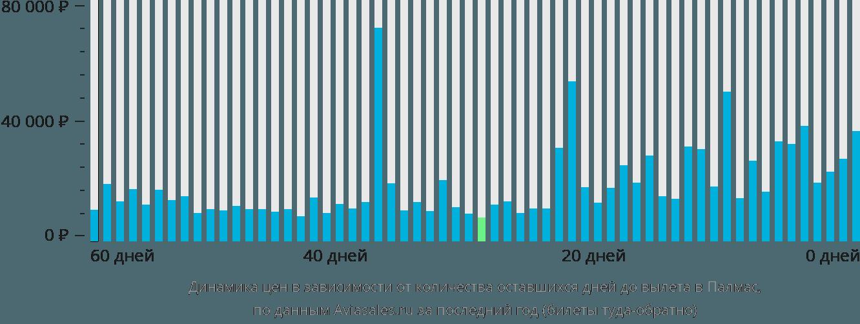 Динамика цен в зависимости от количества оставшихся дней до вылета в Палмас