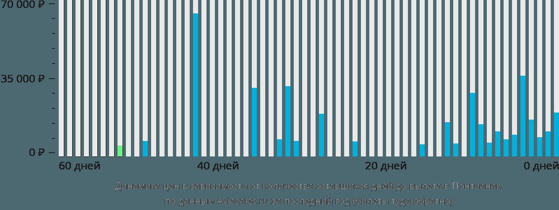 Динамика цен в зависимости от количества оставшихся дней до вылета в Понтианак