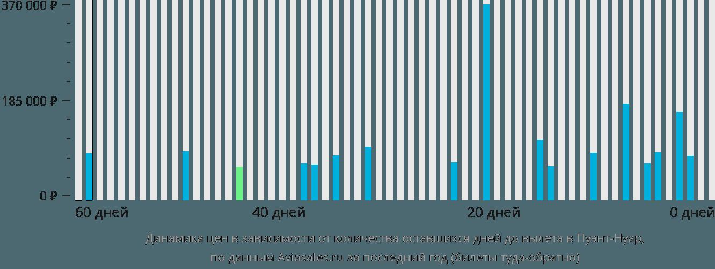 Динамика цен в зависимости от количества оставшихся дней до вылета в Пуэнт-Нуар