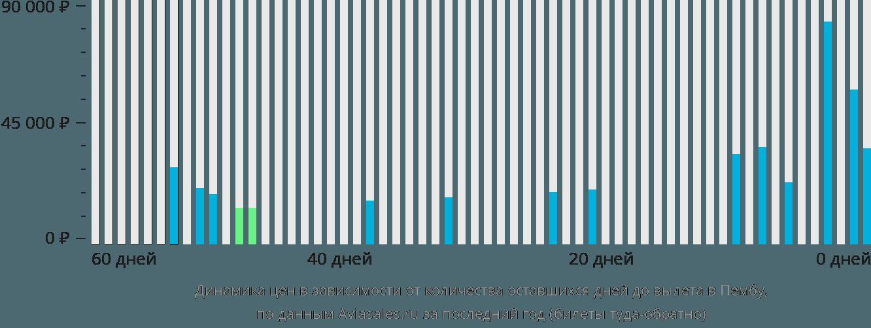 Динамика цен в зависимости от количества оставшихся дней до вылета в Пембу