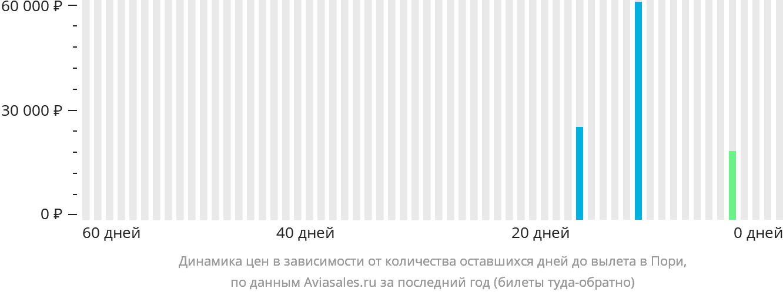 Динамика цен в зависимости от количества оставшихся дней до вылета в Пори