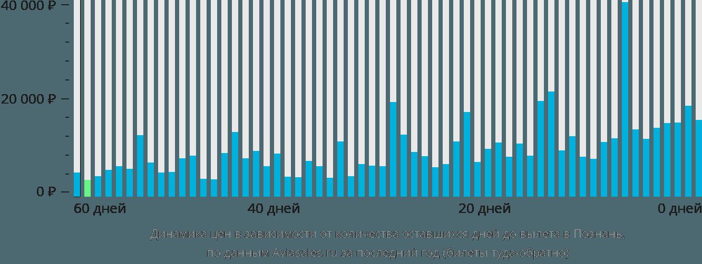 Динамика цен в зависимости от количества оставшихся дней до вылета в Познань