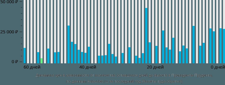 Динамика цен в зависимости от количества оставшихся дней до вылета в Президенти-Пруденти