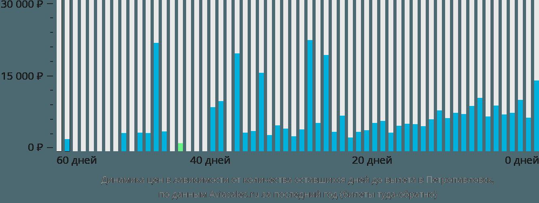 Динамика цен в зависимости от количества оставшихся дней до вылета в Петропавловск