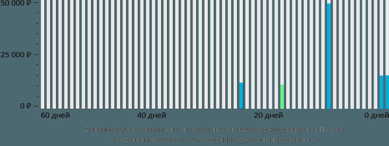 Динамика цен в зависимости от количества оставшихся дней до вылета в Попаян