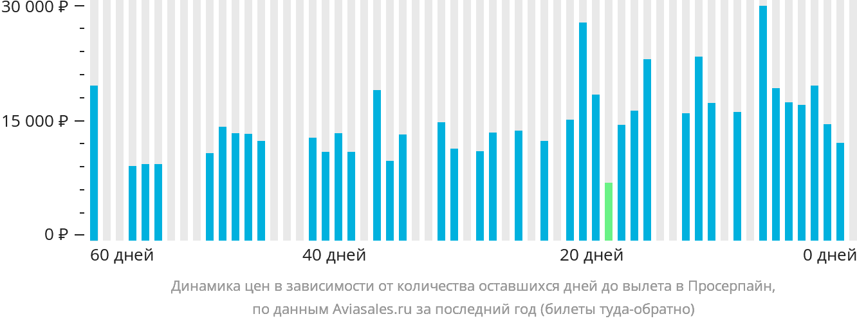 Динамика цен в зависимости от количества оставшихся дней до вылета в Просерпайн