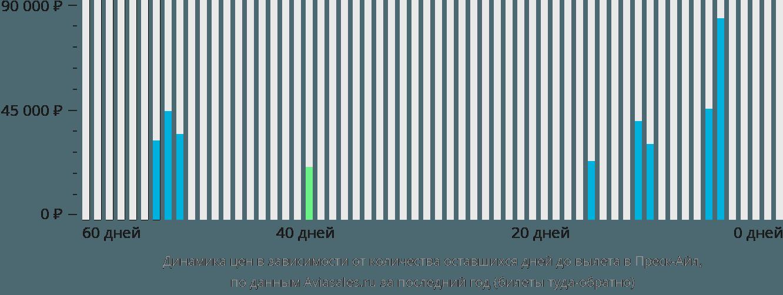 Динамика цен в зависимости от количества оставшихся дней до вылета в Преск-Айл