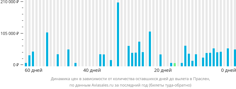 Динамика цен в зависимости от количества оставшихся дней до вылета в Праслен