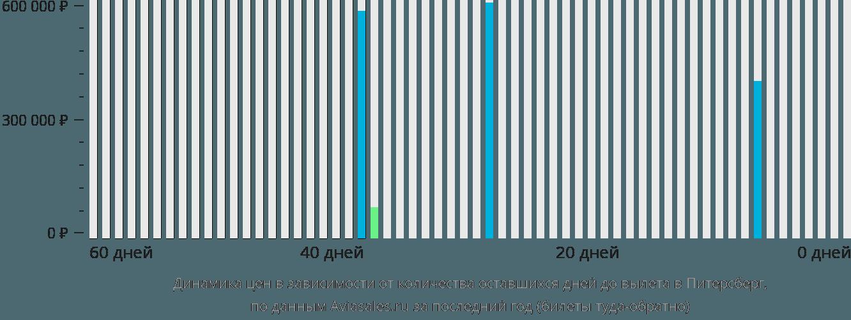 Динамика цен в зависимости от количества оставшихся дней до вылета в Питерсберг