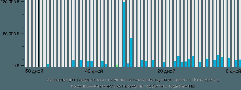 Динамика цен в зависимости от количества оставшихся дней до вылета в Пунта-Аренас