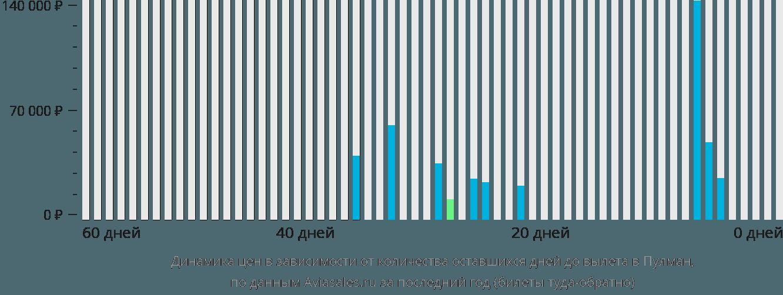 Динамика цен в зависимости от количества оставшихся дней до вылета в Пулман