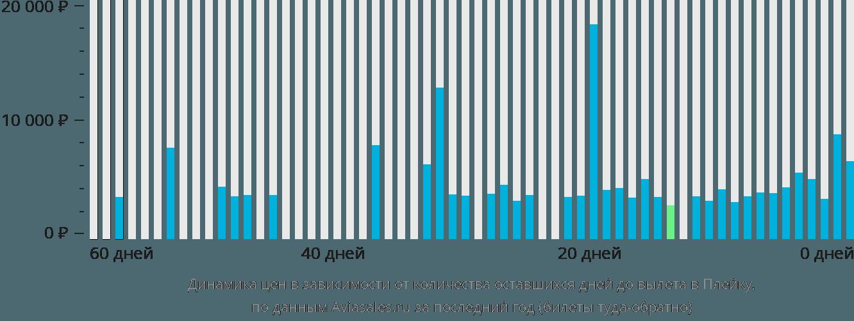 Динамика цен в зависимости от количества оставшихся дней до вылета Плейку