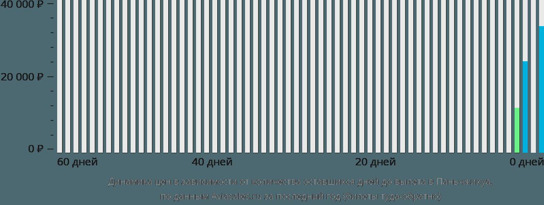 Динамика цен в зависимости от количества оставшихся дней до вылета в Паньчжихуа