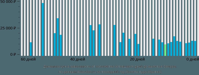 Динамика цен в зависимости от количества оставшихся дней до вылета в Оверри