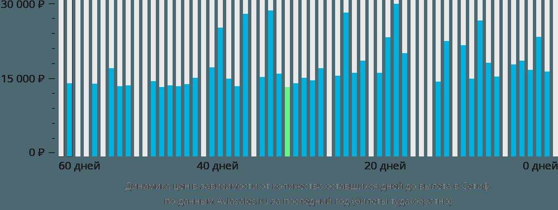 Динамика цен в зависимости от количества оставшихся дней до вылета в Сетиф