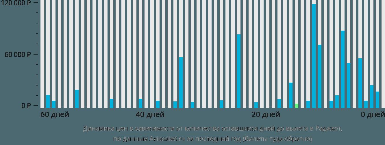 Динамика цен в зависимости от количества оставшихся дней до вылета в Раджкот