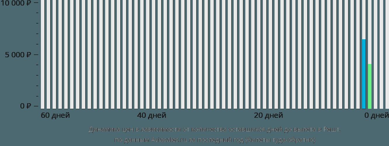 Динамика цен в зависимости от количества оставшихся дней до вылета в Решт