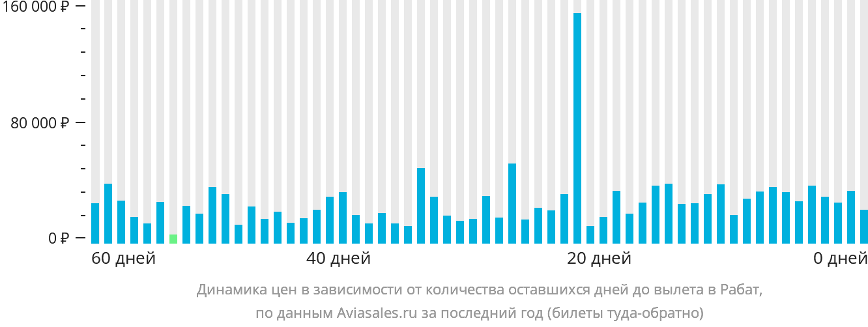 Динамика цен в зависимости от количества оставшихся дней до вылета в Рабат