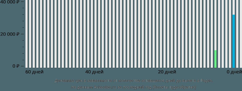Динамика цен в зависимости от количества оставшихся дней до вылета в Родез