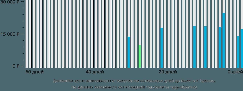 Динамика цен в зависимости от количества оставшихся дней до вылета в Трелью