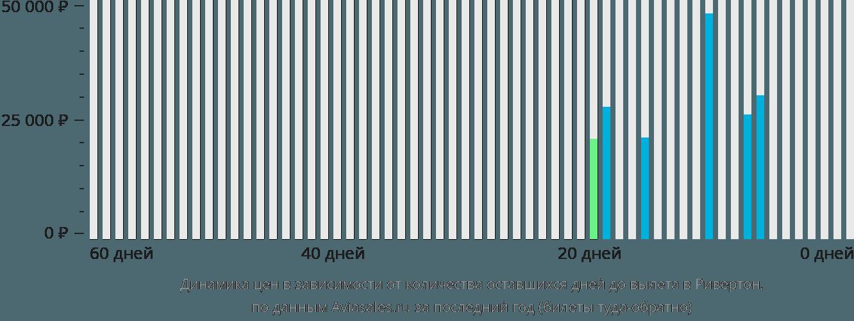 Динамика цен в зависимости от количества оставшихся дней до вылета в Ривертон