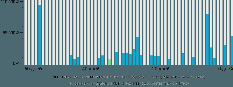 Динамика цен в зависимости от количества оставшихся дней до вылета в Риеку
