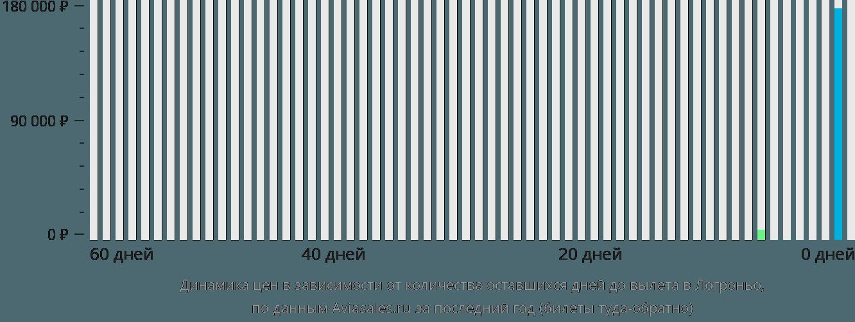 Динамика цен в зависимости от количества оставшихся дней до вылета в Логроньо