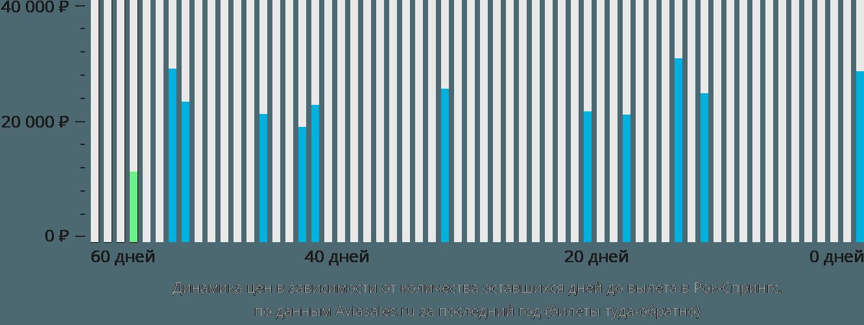 Динамика цен в зависимости от количества оставшихся дней до вылета в Рок-Спрингс