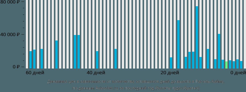Динамика цен в зависимости от количества оставшихся дней до вылета в Рас-Аль-Кхаимах