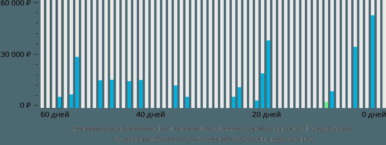 Динамика цен в зависимости от количества оставшихся дней до вылета в Рондонополис