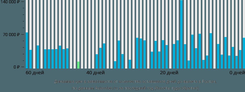 Динамика цен в зависимости от количества оставшихся дней до вылета в Роатан