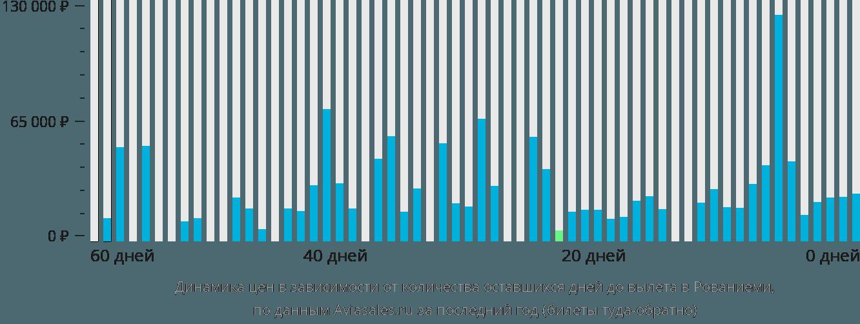 Динамика цен в зависимости от количества оставшихся дней до вылета в Рованиеми