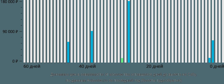 Динамика цен в зависимости от количества оставшихся дней до вылета в Сабу