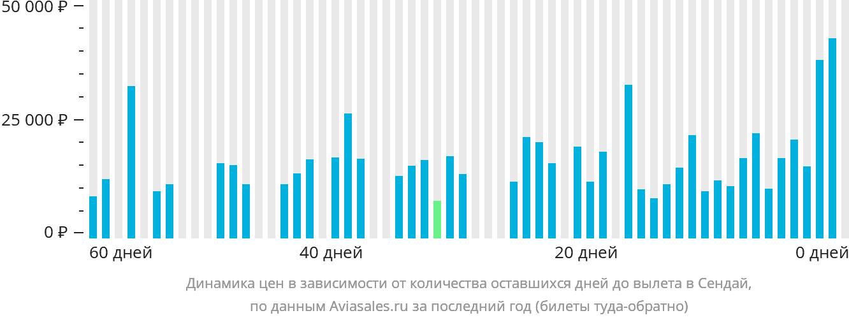 Динамика цен в зависимости от количества оставшихся дней до вылета в Сендай