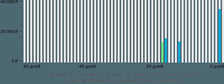 Динамика цен в зависимости от количества оставшихся дней до вылета в Сандане