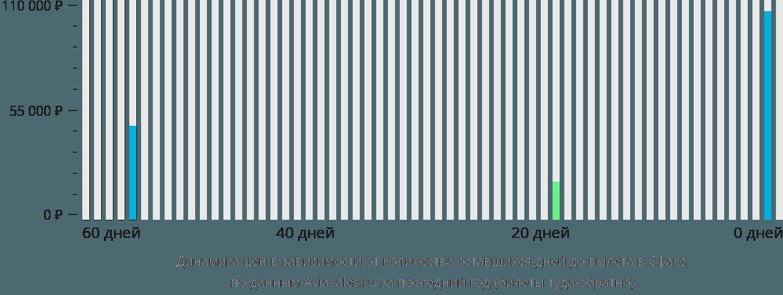 Динамика цен в зависимости от количества оставшихся дней до вылета в Сфакс