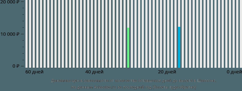 Динамика цен в зависимости от количества оставшихся дней до вылета Шиллонг