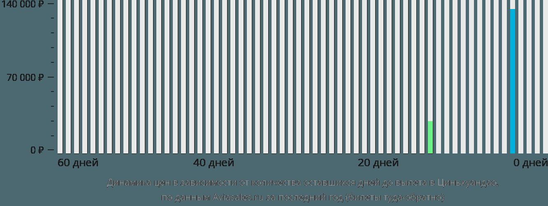Динамика цен в зависимости от количества оставшихся дней до вылета Циньхуандао