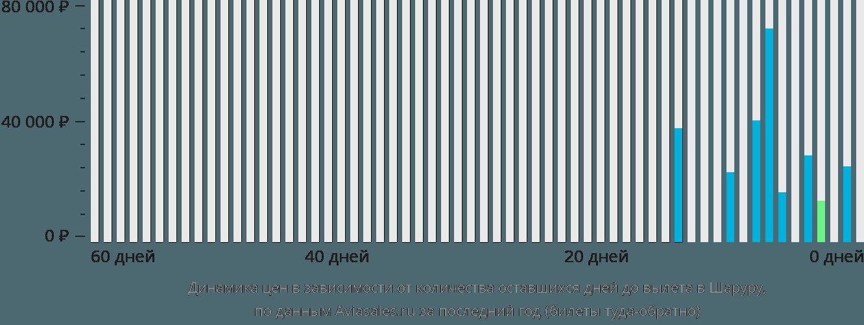 Динамика цен в зависимости от количества оставшихся дней до вылета в Шаруру