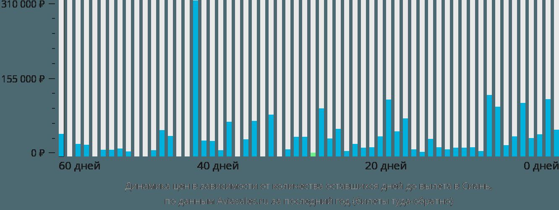 Динамика цен в зависимости от количества оставшихся дней до вылета в Сиань