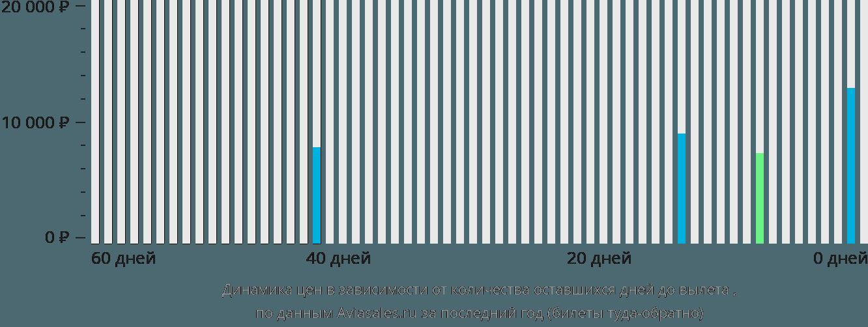 Динамика цен в зависимости от количества оставшихся дней до вылета Симара