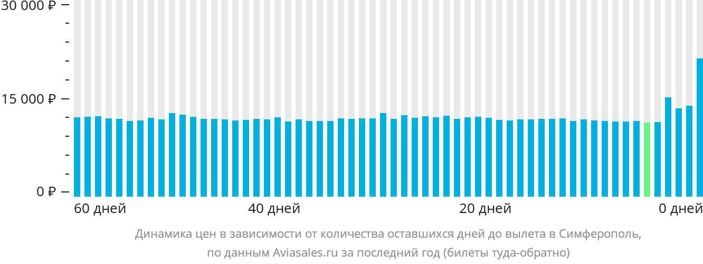 Динамика цен в зависимости от количества оставшихся дней до вылета в Симферополь