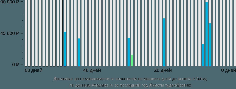 Динамика цен в зависимости от количества оставшихся дней до вылета в Ситку